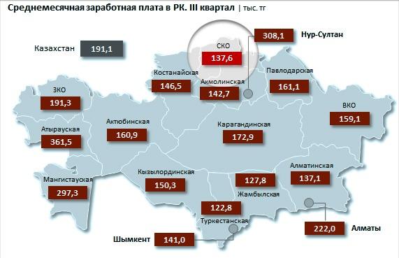 Какую зарплату жители Северного Казахстана получают на самом деле?