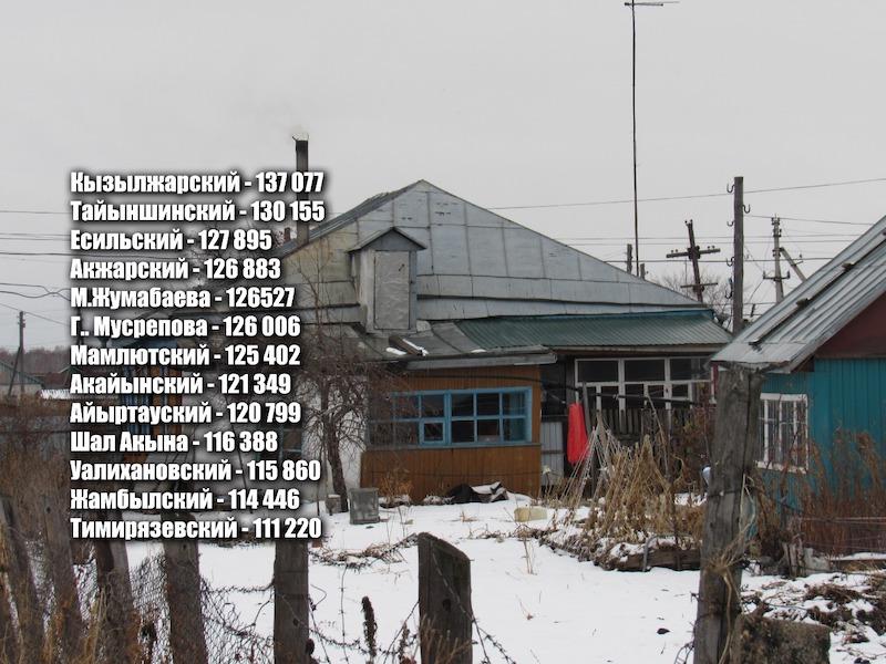 Средняя сельская зарплата на севере Казахстана 141 000 тенге — Статкомитет