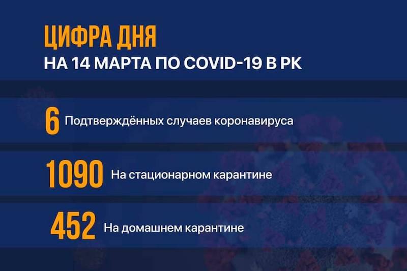 В Казахстане подтвердили 6 случаев коронавируса