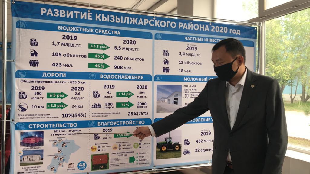 Фитнес-центры откроют в сельских клубах Кызылжарского района