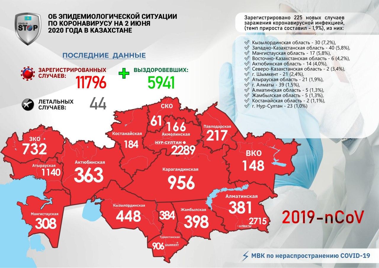 В Петропавловске у двух контактных людей нашли коронавирус