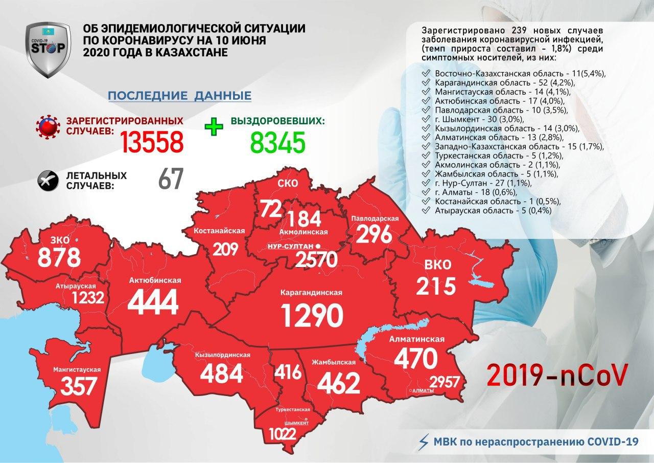 Ситуация по Covid-19 в Казахстане
