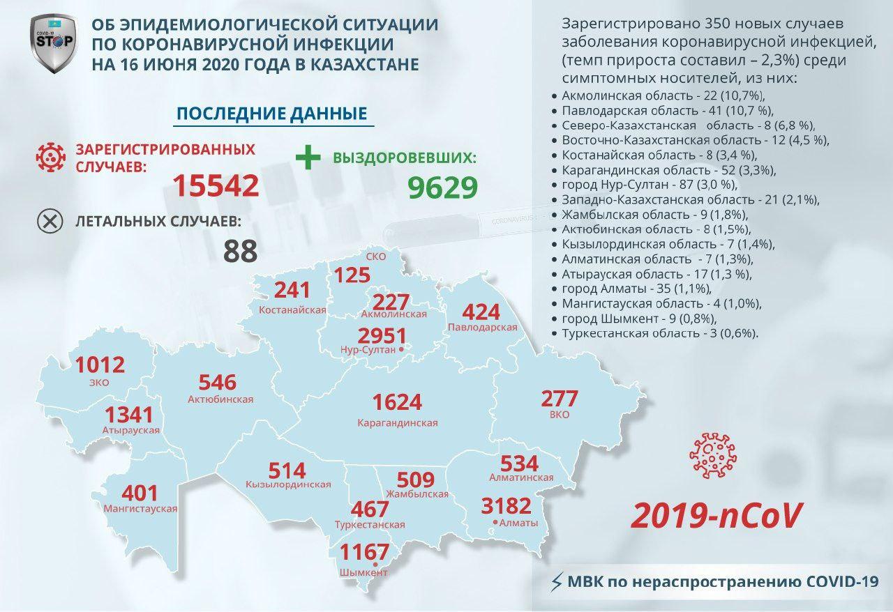 В Северо-Казахстанской области зафиксировали новые случаи Covid-19