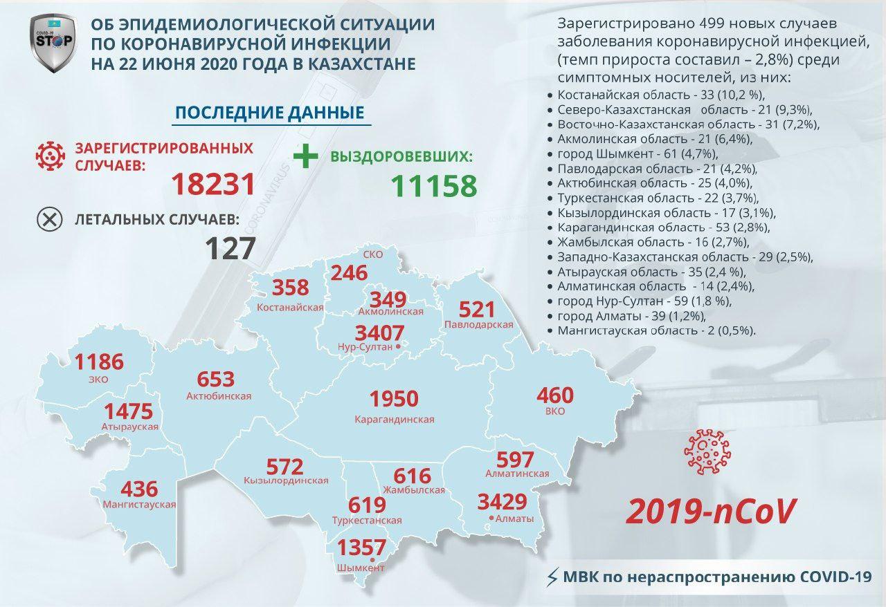 За сутки в Северо-Казахстанской области зафиксировали 21 случай Covid-19
