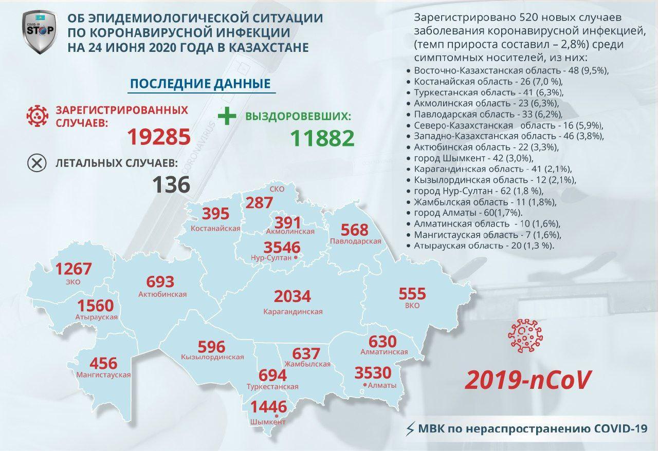 В Северо-Казахстанской области 16 новых случаев Covid-19  за сутки