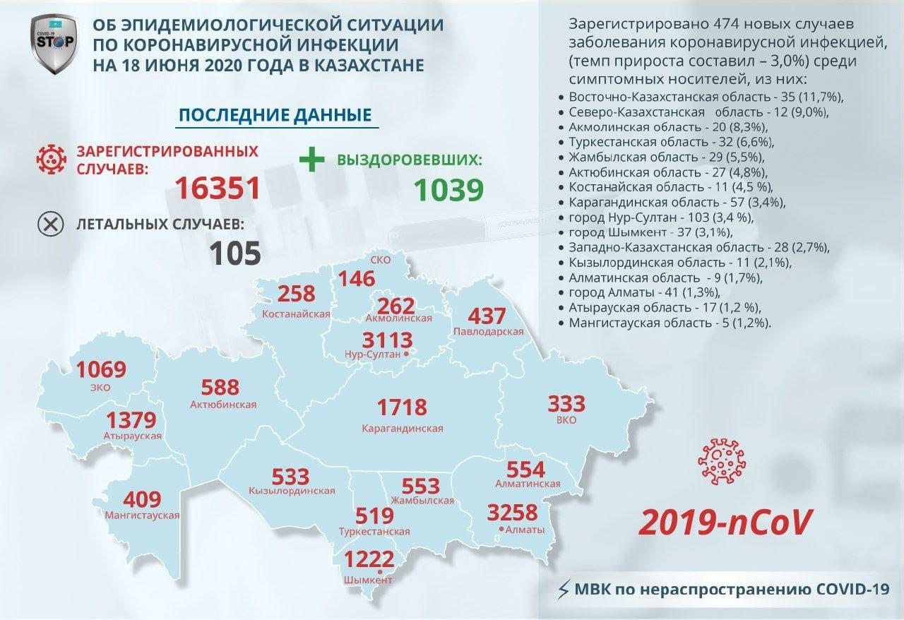 На севере Казахстана у 12 человек обнаружили COVID-19