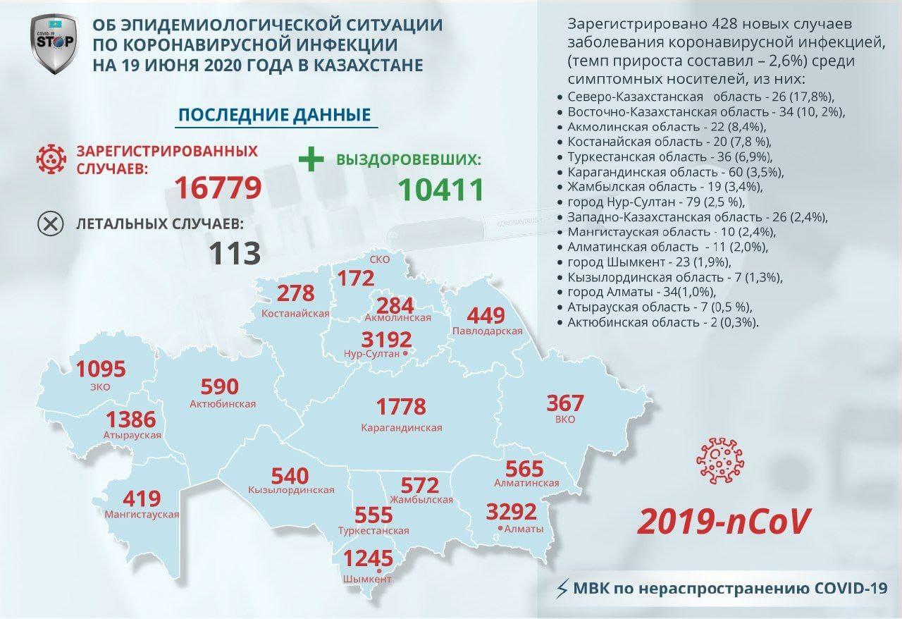На севере Казахстана у 26 человек обнаружили COVID-19