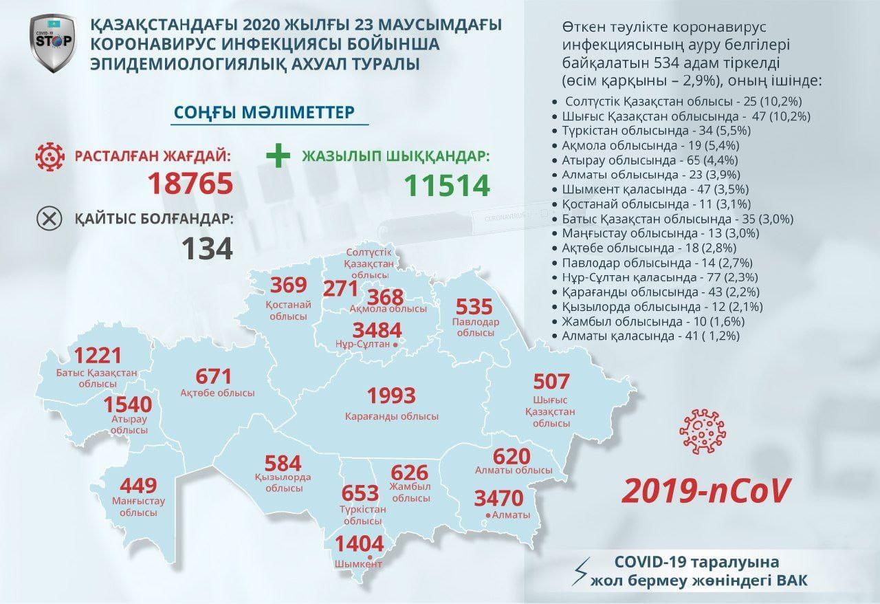 На севере Казахстана обнаружили 25 новых случаев  COVID-19