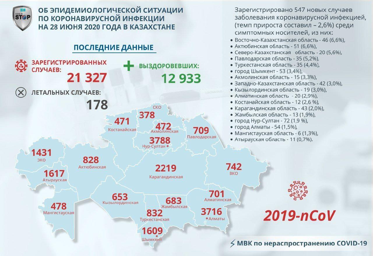 Новые случаи COVID-19 зарегистрировали на севере Казахстана