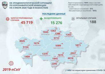 В Северо-Казахстанской области уменьшается количество заболевших коронавирусом в сутки