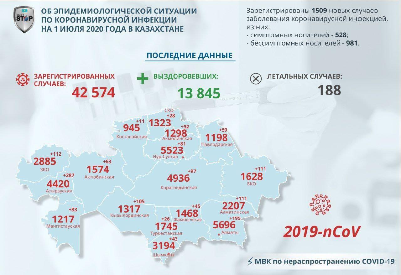28 североказахстанцев заразились COVID-19