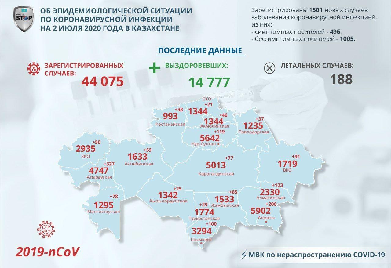Новые случаи заражения COVID-19 зарегистрировали на севере Казахстана