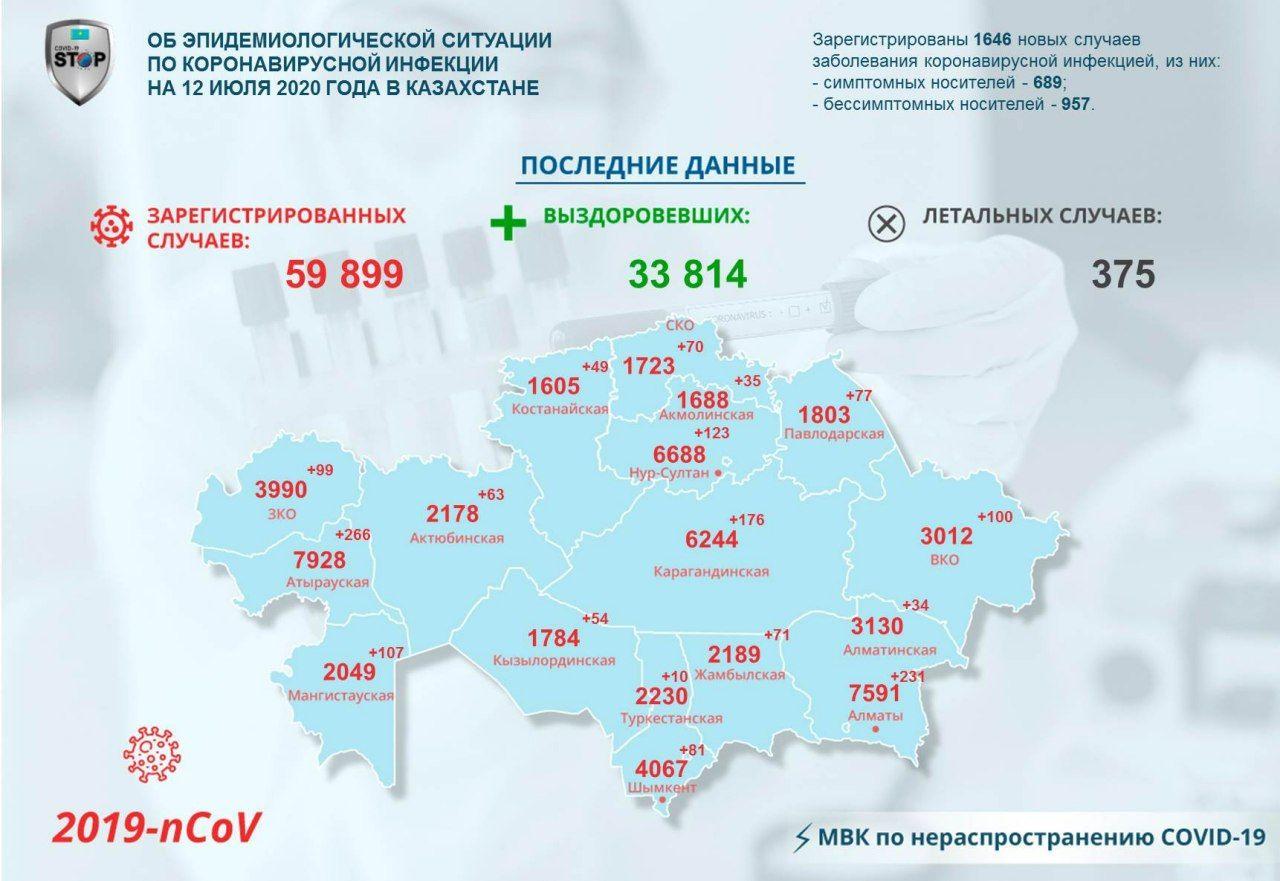 70 североказахстанцев заразились COVID-19
