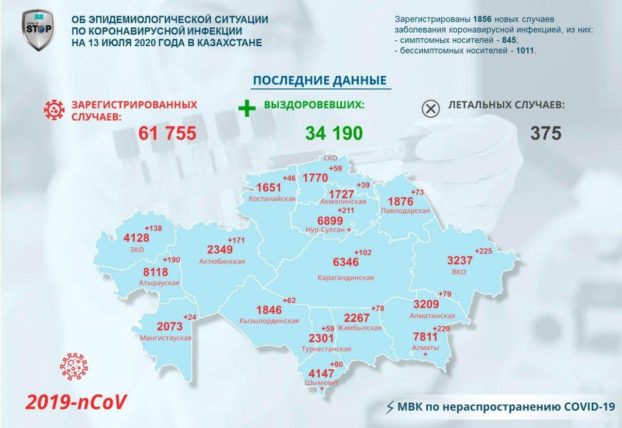 На севере Казахстана зарегистрировали 59 новых случаев COVID-19