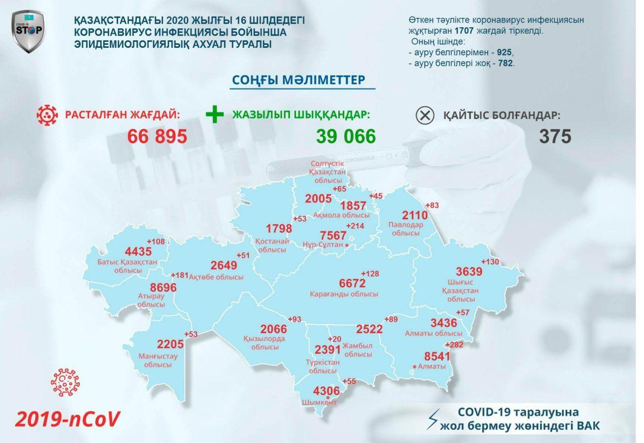 На севере Казахстана зарегистрировали 65 новых случаев COVID-19