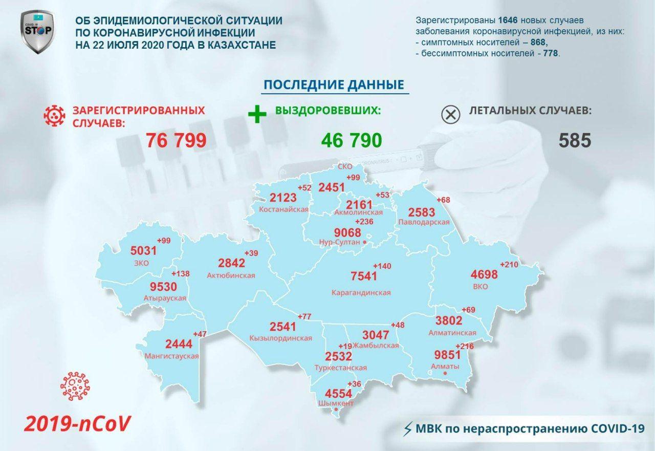 На севере Казахстана заразились COVID-19 за сутки  99 человек