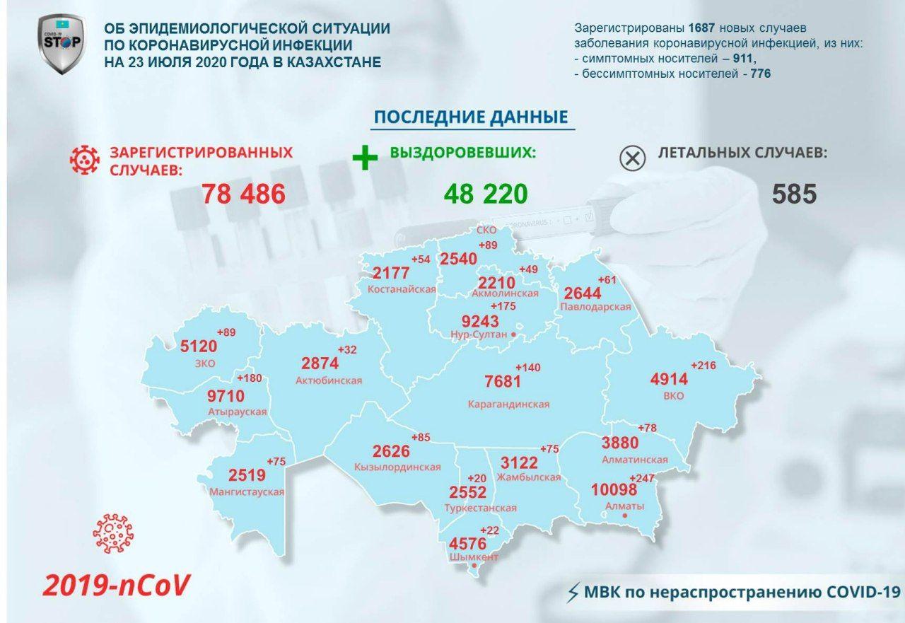 89 североказахстанцев заразились коронавирусом за сутки