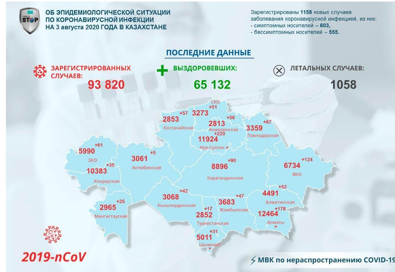 На севере Казахстана зарегистрировали новые случаи заражения COVID-19