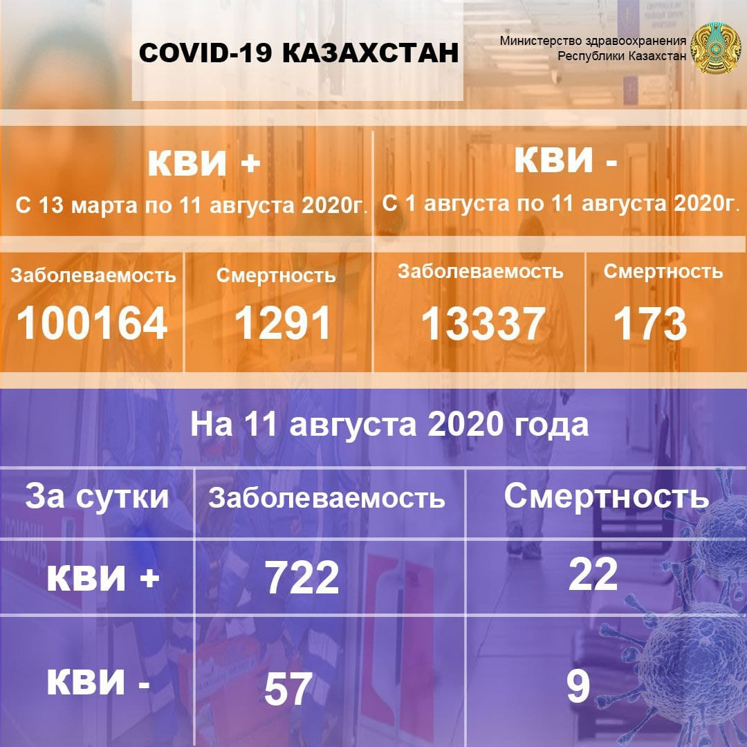 На севере Казахстана больной скончался от Covid-19