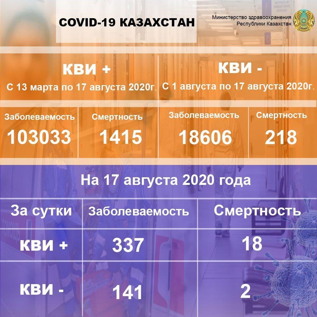 У 25 североказахстанцев подтвердился СOVID-19