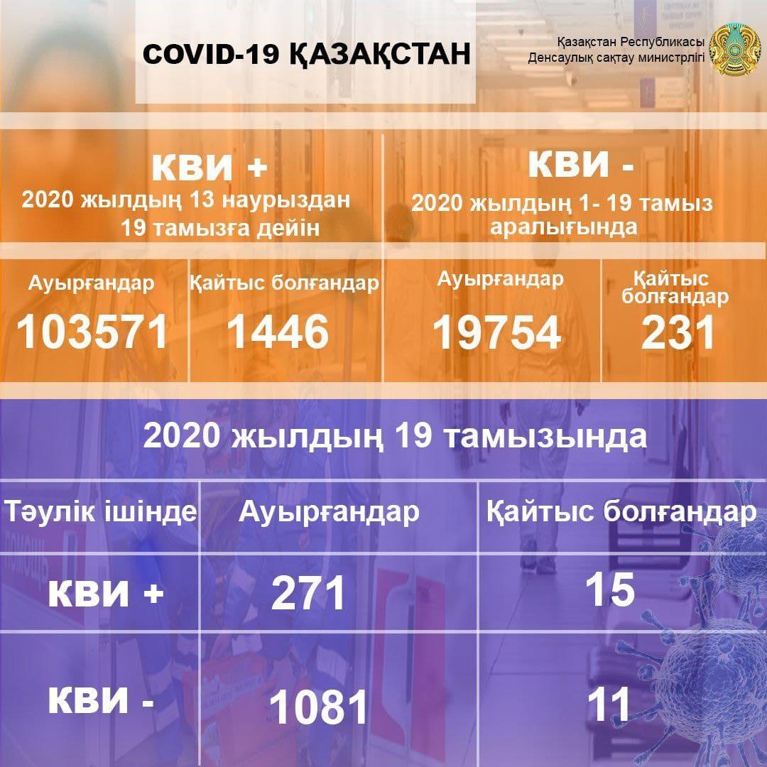 134 североказахстанца выздоровели от COVID-19