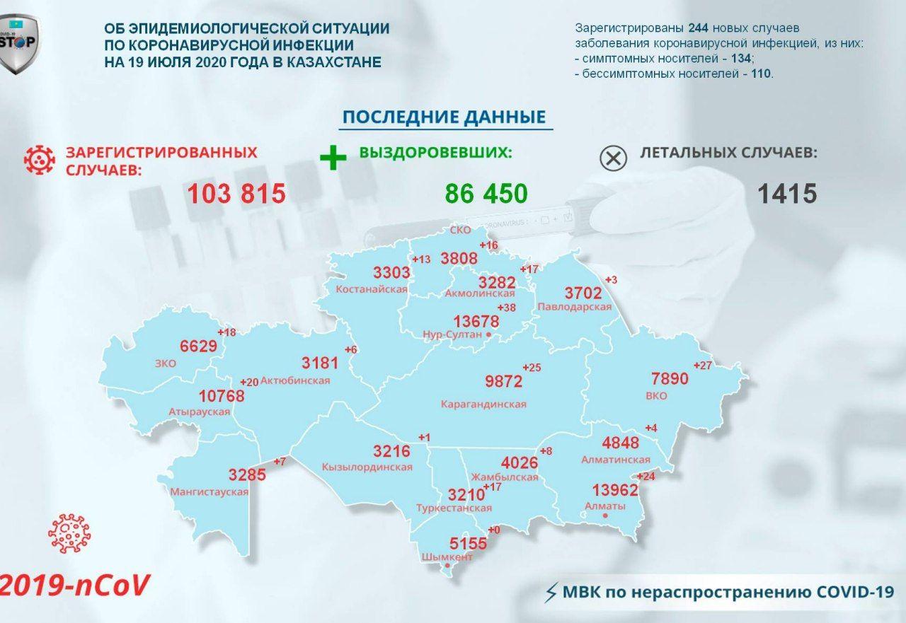 Ещё 16 североказахстанцев заразились коронавирусной инфекцией