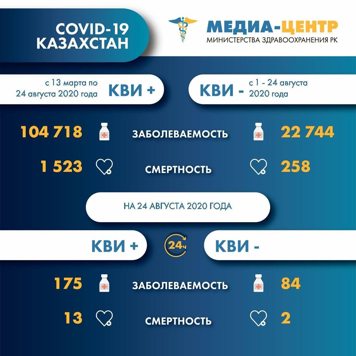 Более пяти тысяч казахстанцев находятся в больницах из-за коронавирусной инфекции