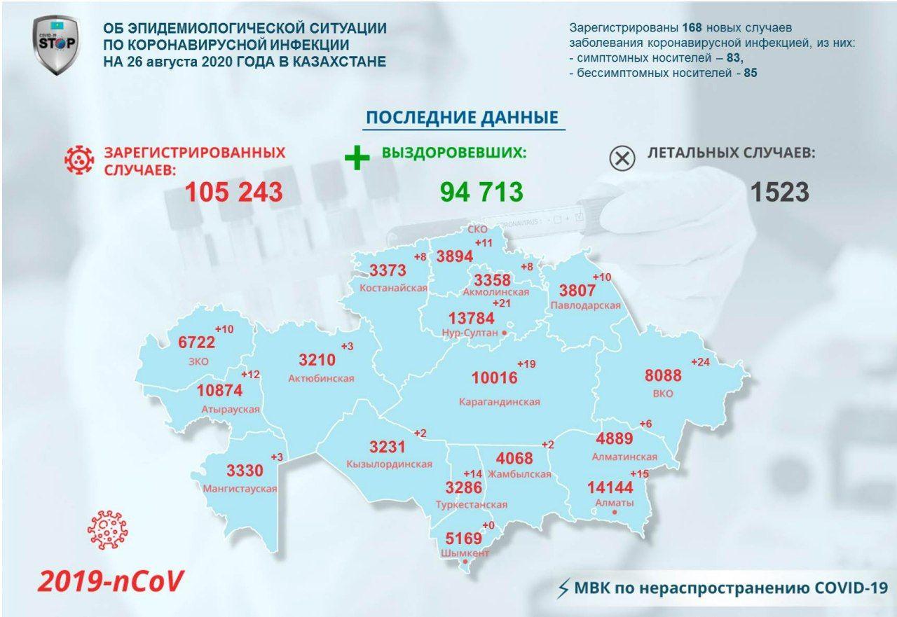 Коронавирус на севере Казахстана: 11 человек заразились, 20 выздоровели