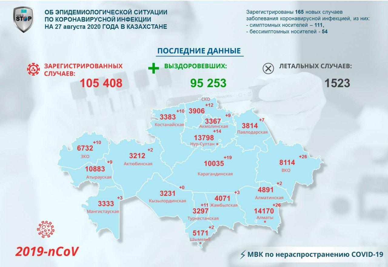 COVID-19 на севере Казахстана: 12 человек заразились, 96 — выздоровели