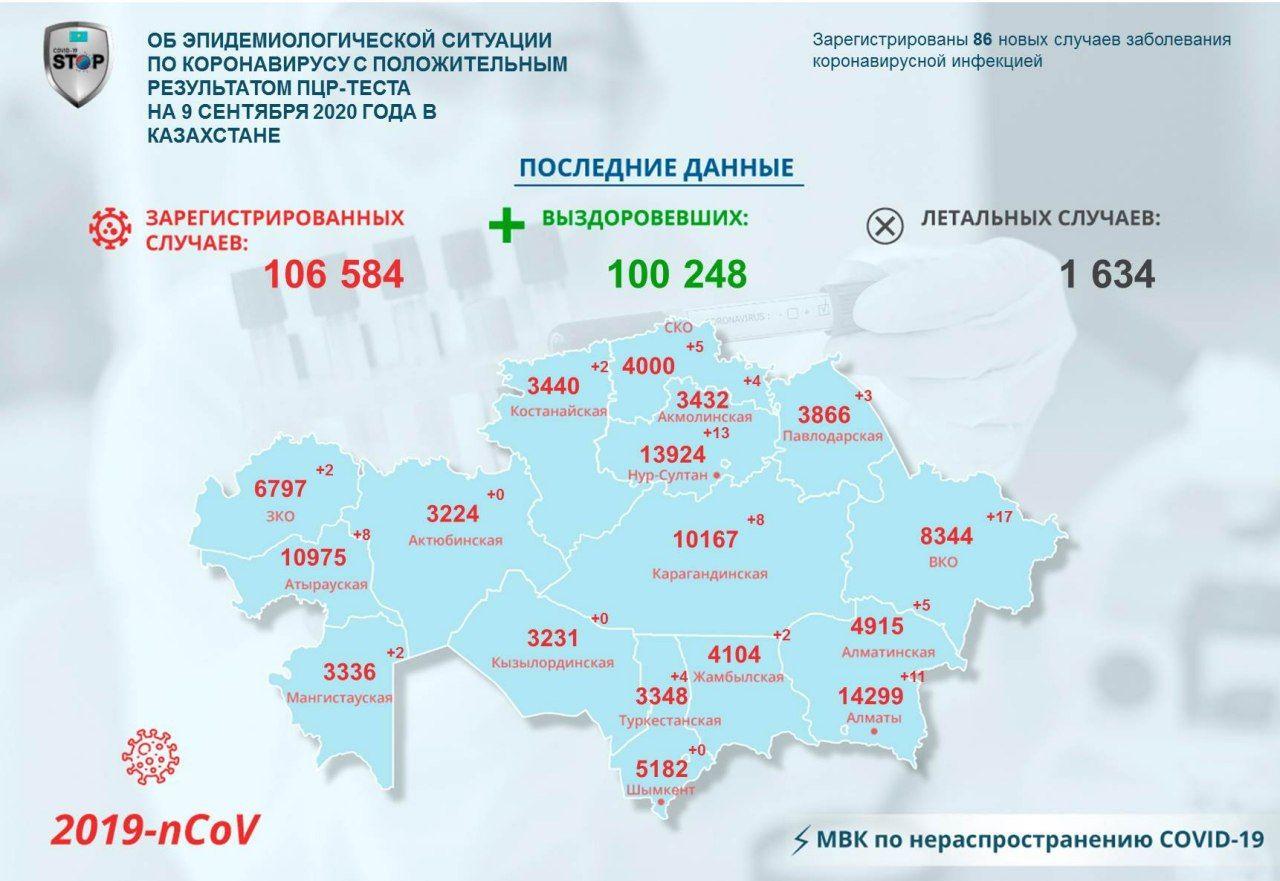 COVID-19 на севере Казахстана: 5 человек заразились, трое выздоровели