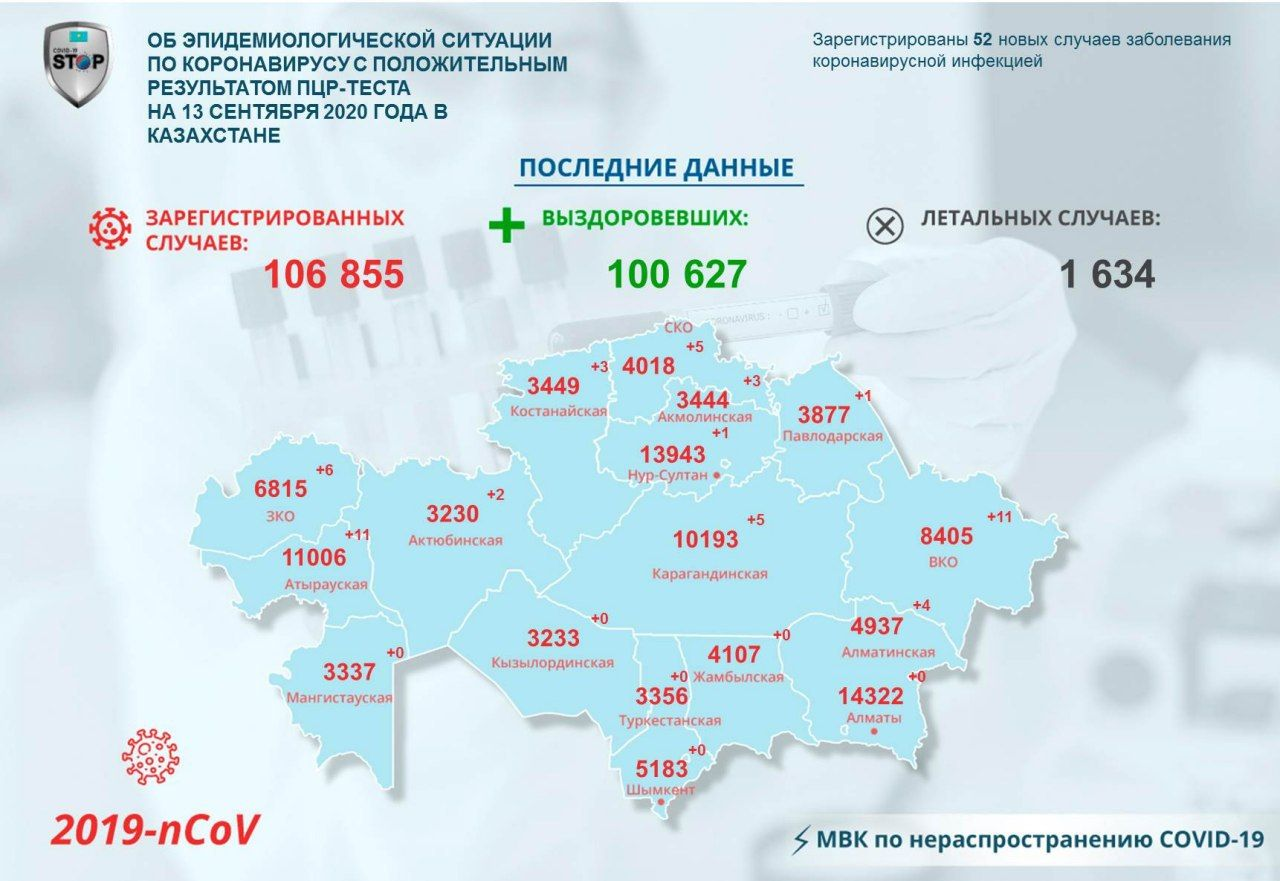 На севере Казахстана зарегистрировали 5 случаев коронавирусной инфекции
