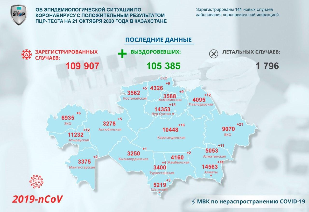 На севере Казахстана зарегистрировали 9 новых случаев COVID-19