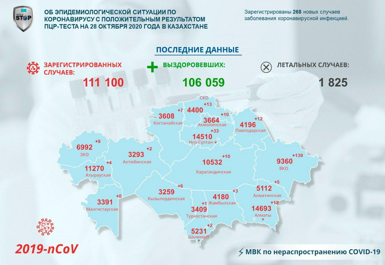 На севере Казахстана растёт количество зараженных COVID-19