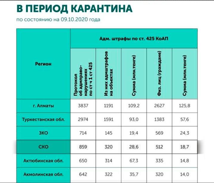 На севере Казахстана за нарушение карантина штрафуют чаще, чем в столице