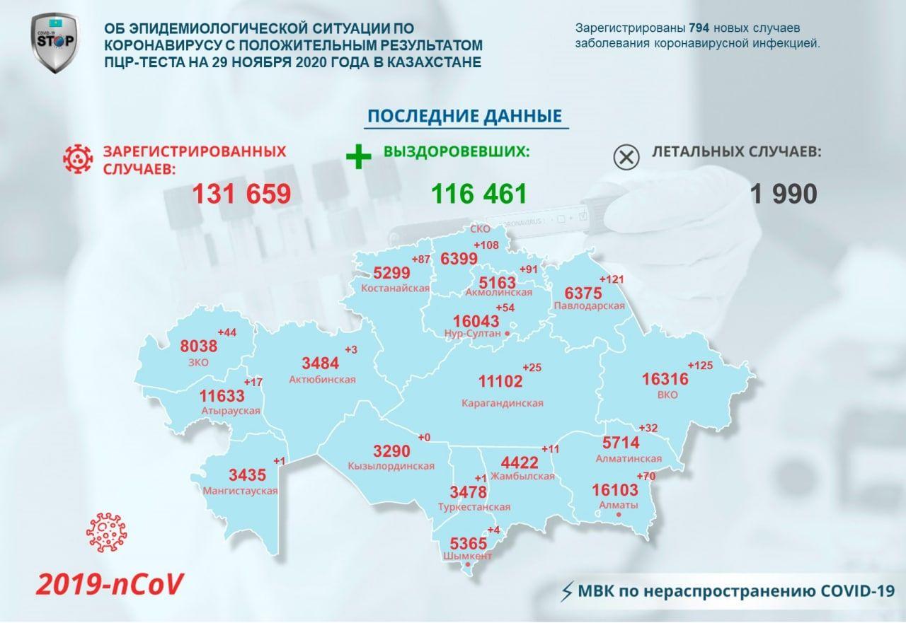 В Северо-Казахстанской области зарегистрировали новые случаи заражения COVID-19