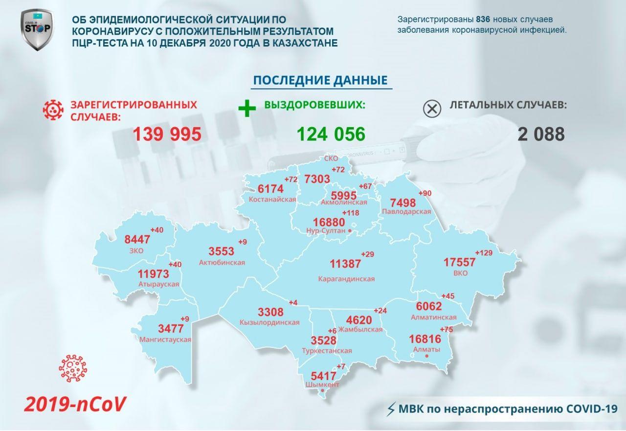 Новые случаи заражения COVID-19 зарегистрировали среди североказахстанцев
