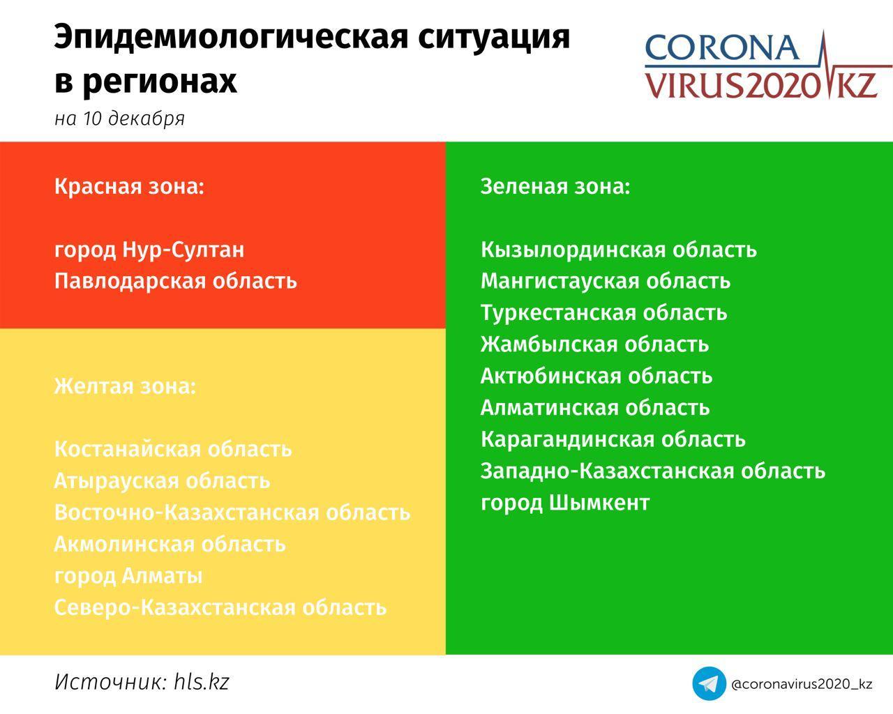 Ситуация с коронавирусом в Северо-Казахстанской области на 10  декабря