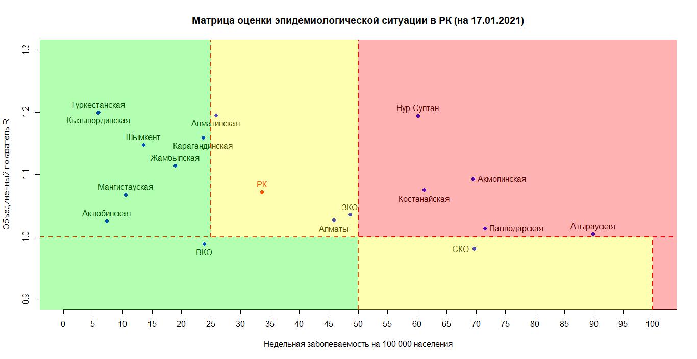 В «красной» зоне по коронавирусу 5 регионов Казахстана