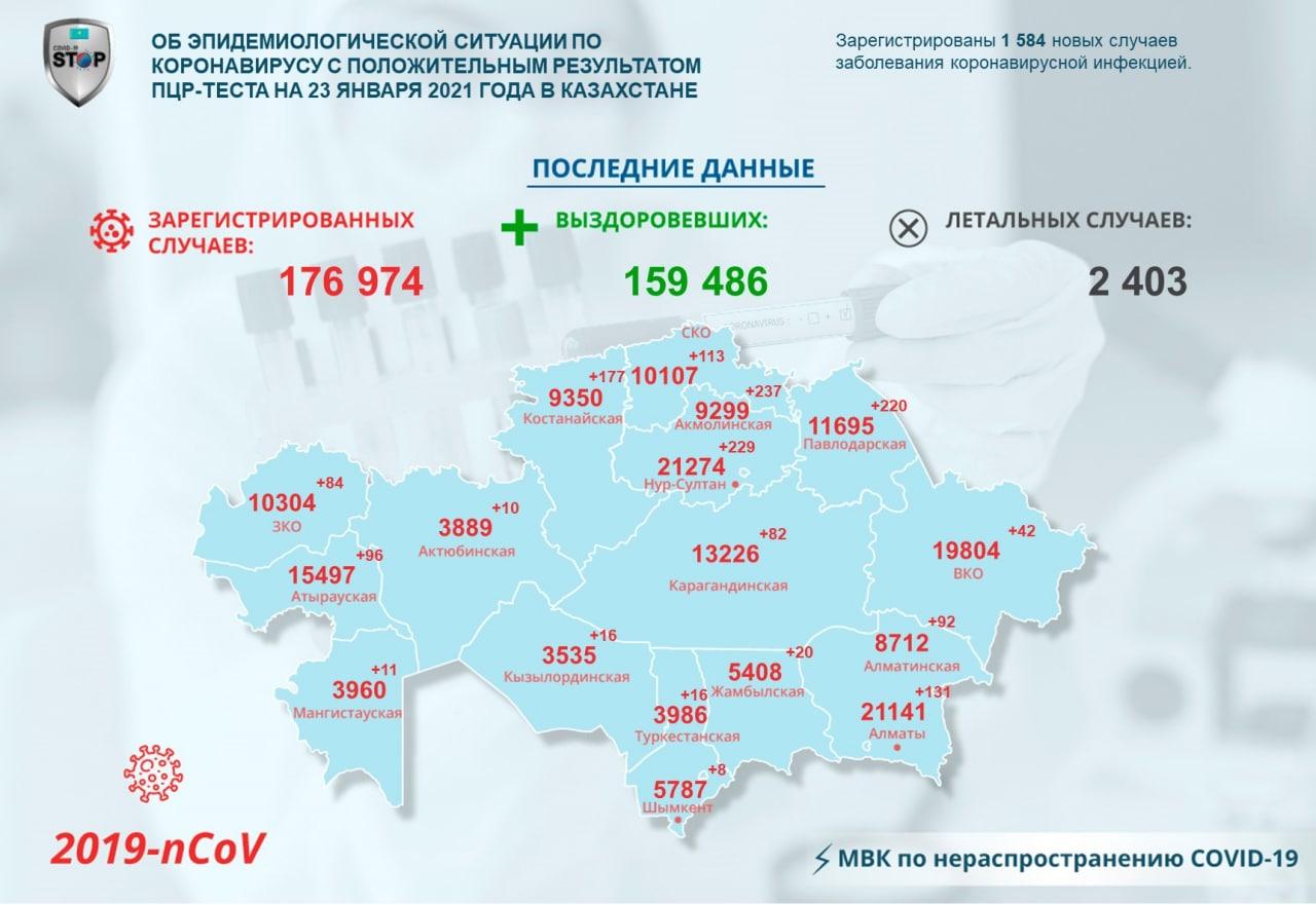 Значительный прирост больных коронавирусом зарегистрировали за сутки на севере Казахстана