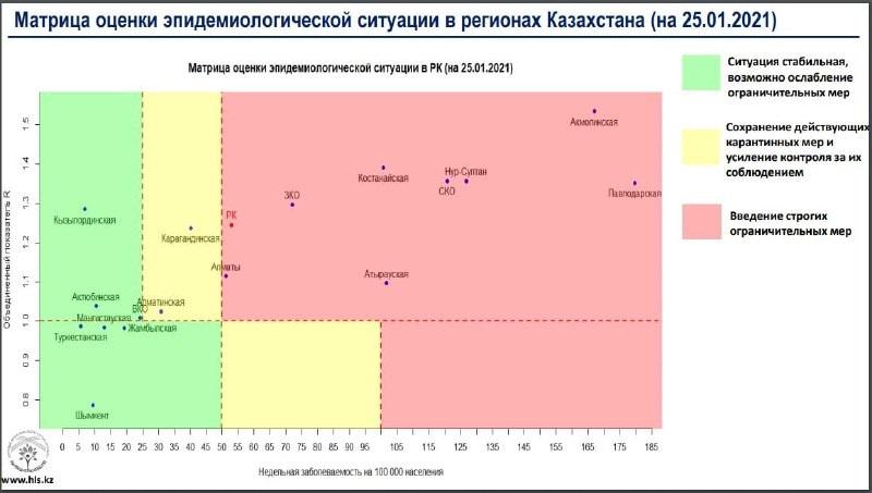 Ещё один регион Казахстана вошёл в «красную зону»