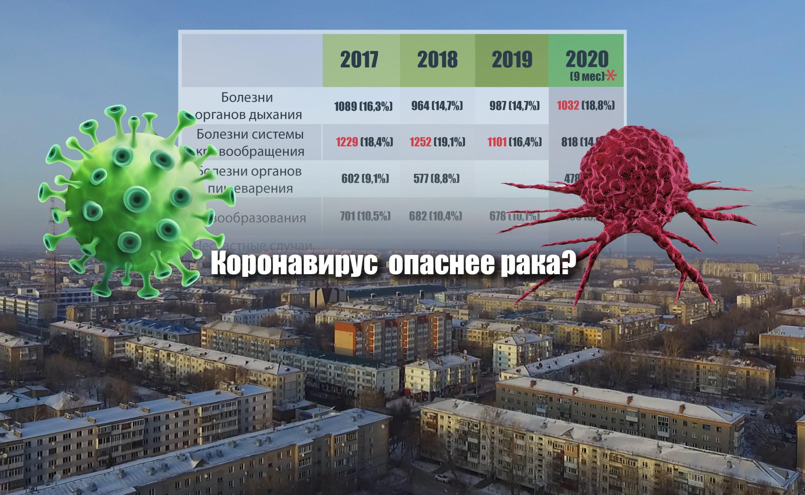 Коронавирус против рака: от чего чаще умирают на севере Казахстана