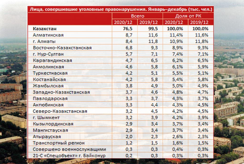 Более 80% преступлений в Казахстане совершают безработные