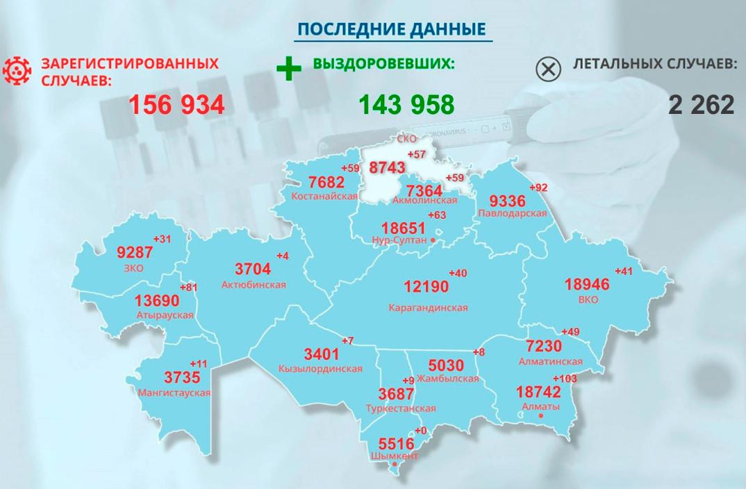 Коронавирусная «температура» на севере Казахстана: +57