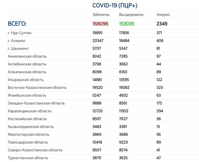 На севере Казахстана выздоровевших больше, чем заболевших Covid-19