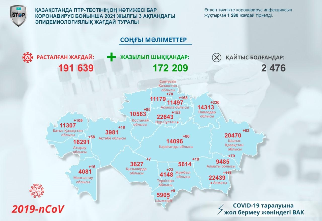 Новые случаи коронавируса зарегистрировали на севере Казахстана