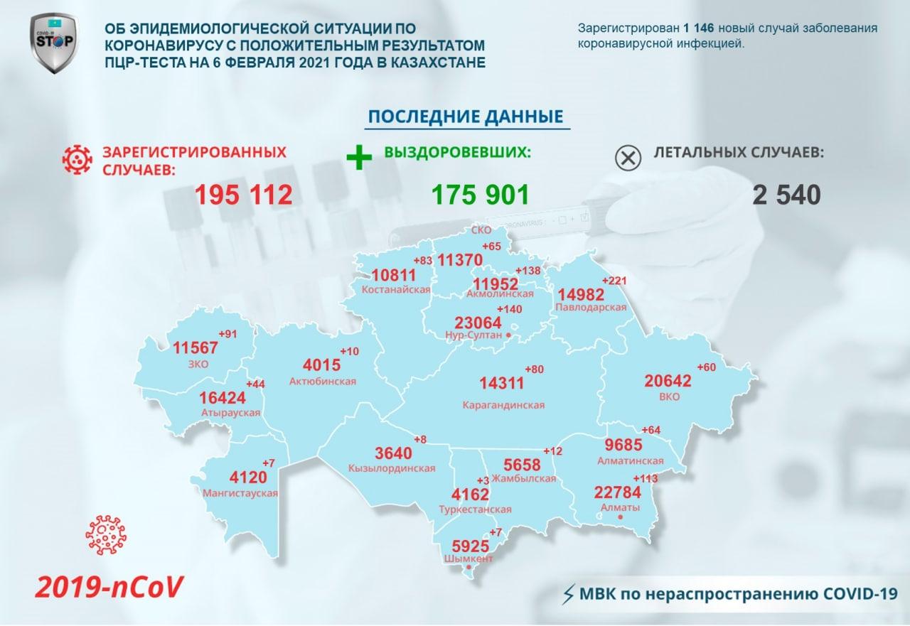 За сутки ещё 65 североказахстанцев заразились коронавирусом