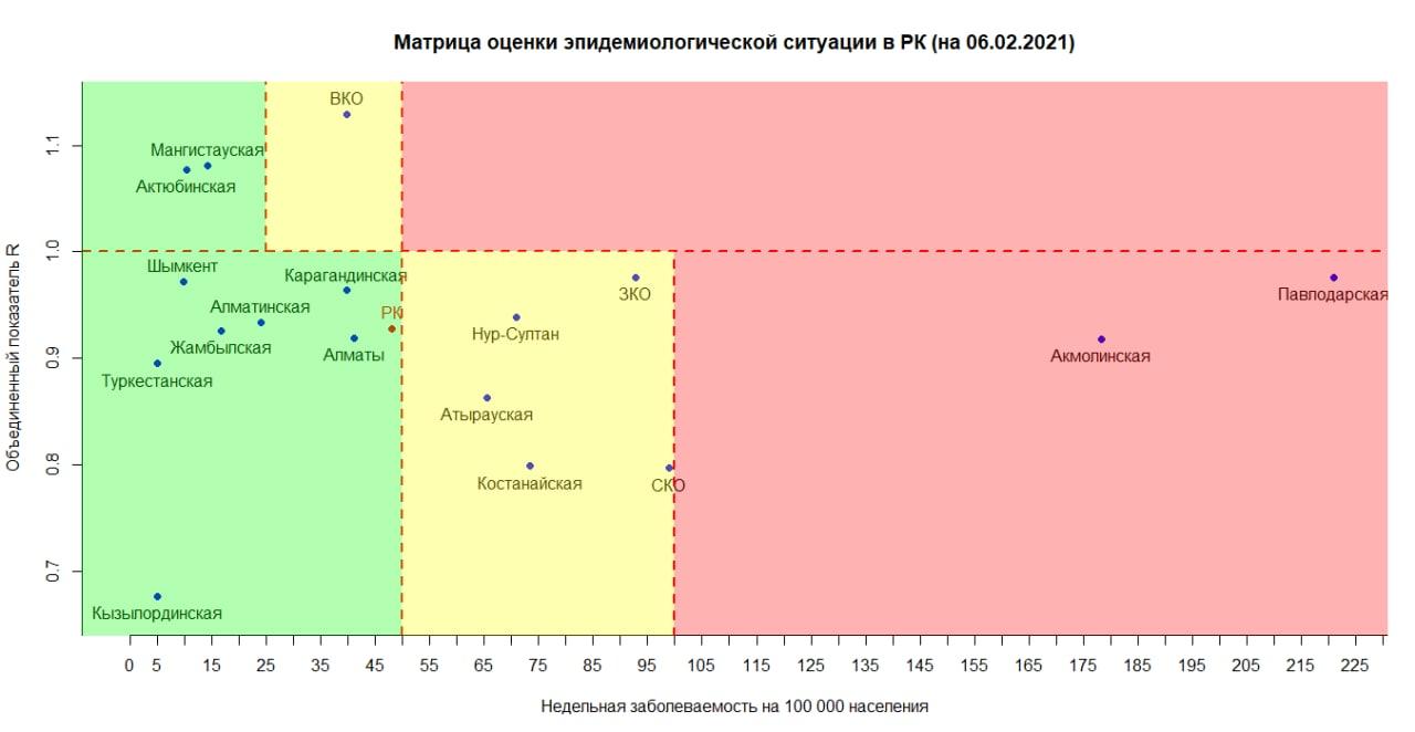 Северо-Казахстанская область покинула «красную» зону