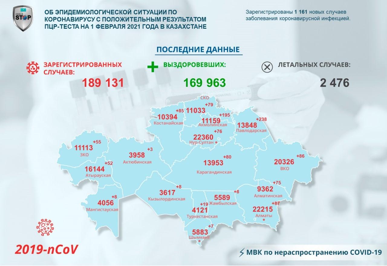 На севере Казахстана за сутки заразились 79 человек, 105 победили коронавирус