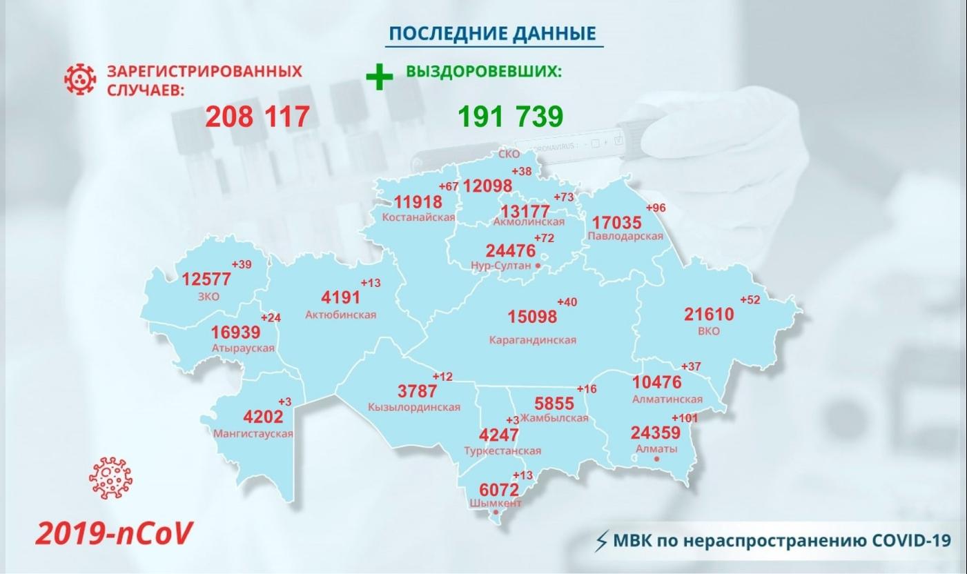 Зелёная зона: в Петропавловске выявили 17 новых случаев заражения за сутки
