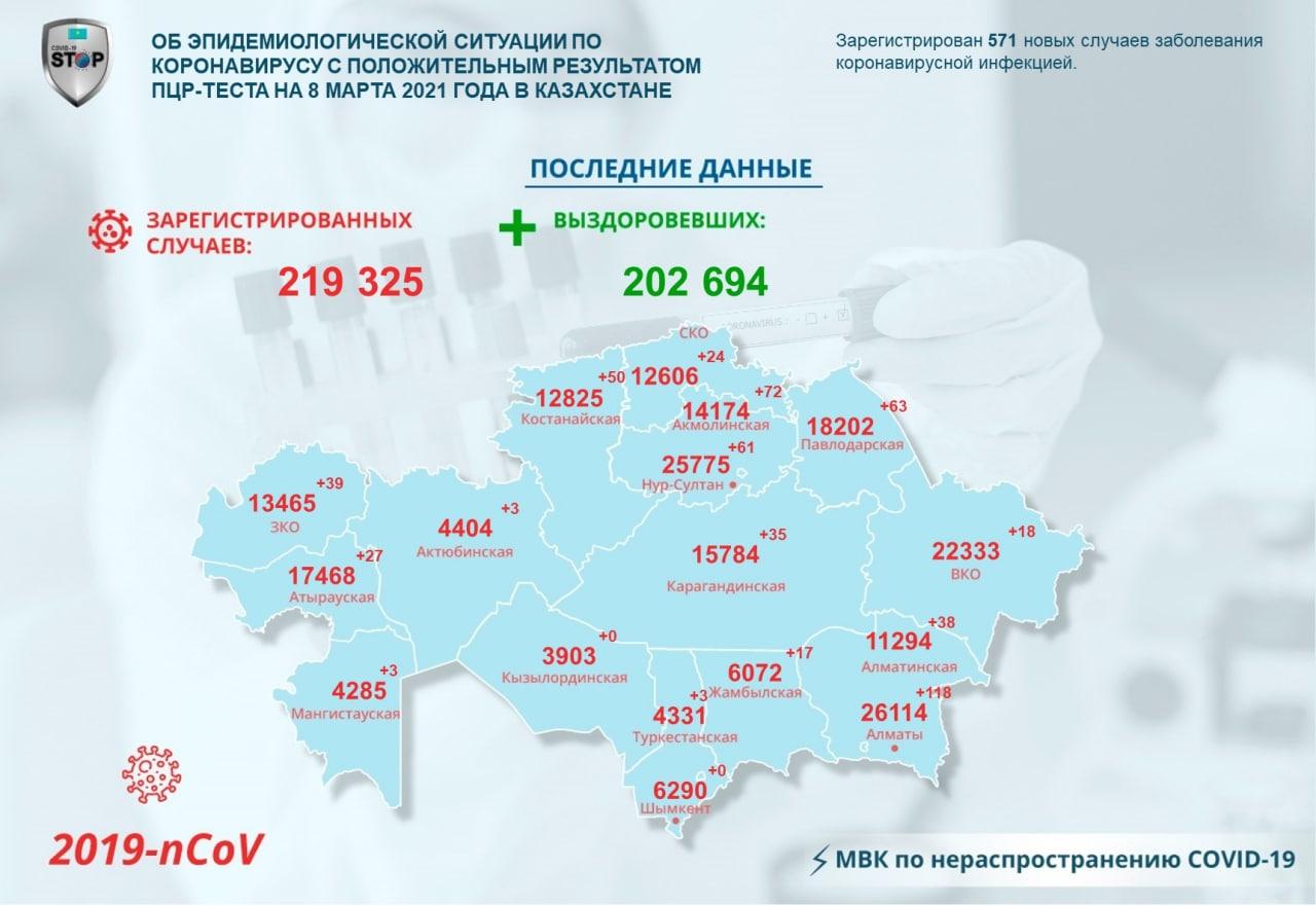 24 североказахстанца заразились коронавирусом за сутки